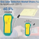 gas leak detector, global market report
